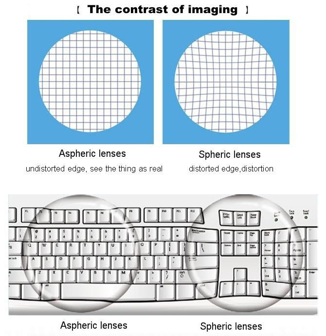 68a084bb0cc4 Aspherical lens have wide vision and the image through the lens is more  real and natural. Wearers will not feel tired after wearing aspherical lens  for a ...