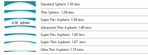 a539685ff4ef6 The higher index materials allow for flatter curved lenses that are still  able to maintain an aspheric design. Both of these features help produce  thinner ...